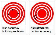 accuracy v precision