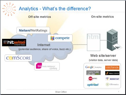 Schematic showing different web analytics methodologies - taken from Adtech, London, 2007