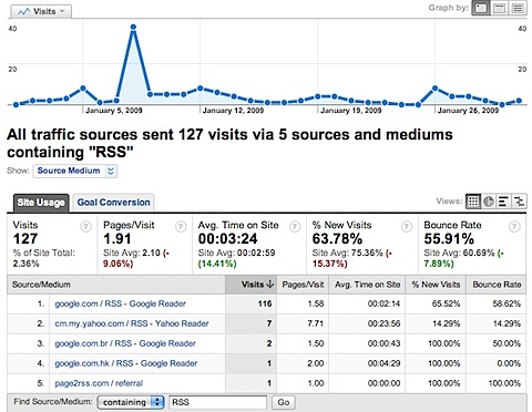 RSS report in Google Annalytics