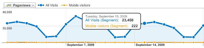 mobile visitors