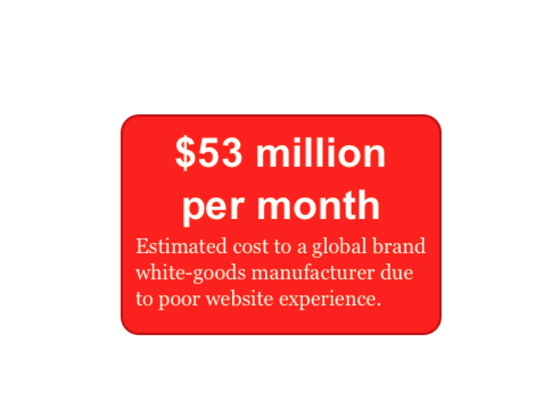 $53 million per month Estimated cost to a global brand white-goods manufacturer due to a poor website experience