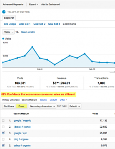 z-test tool for Google Analytics
