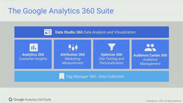 Analytics 360 Suite