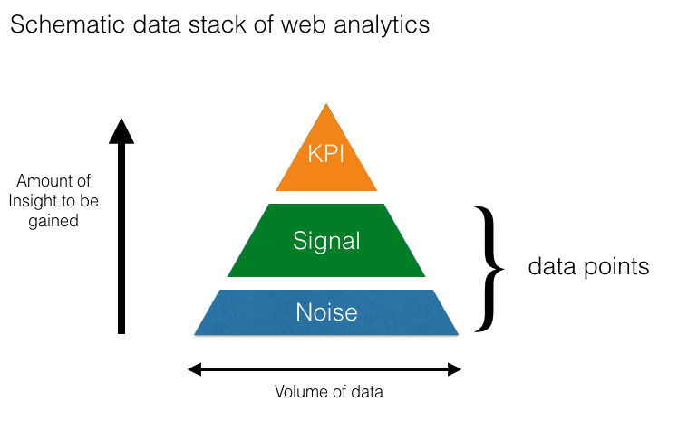 data stack of web analytics