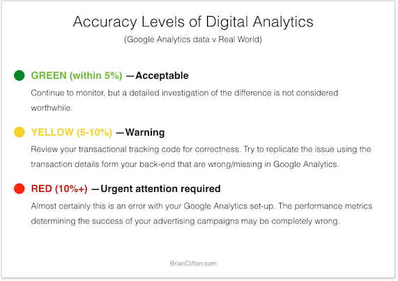 digital-analytics-accuracy
