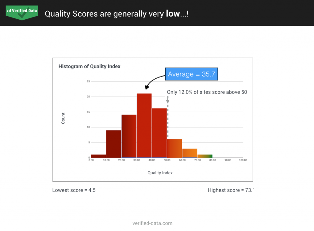 GA quality score distribution